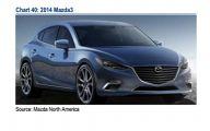 Mazda 2015 Models 32 Free Car Wallpaper